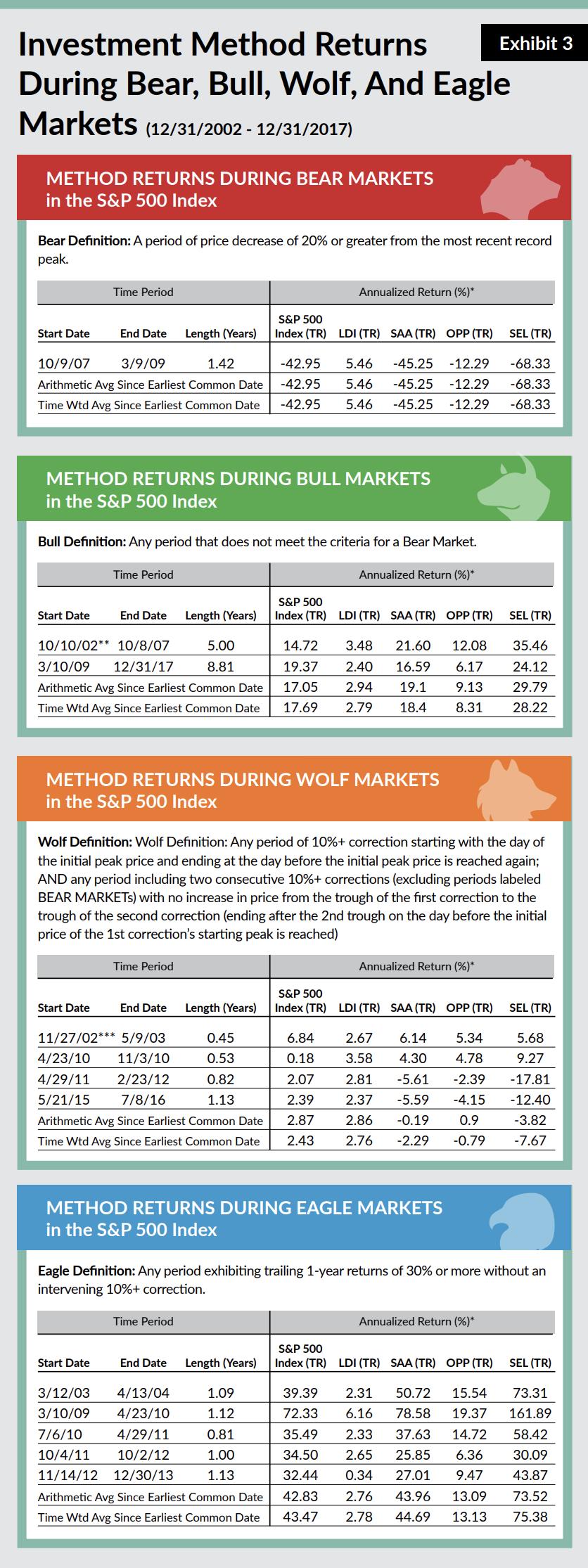 Investment Method Returns