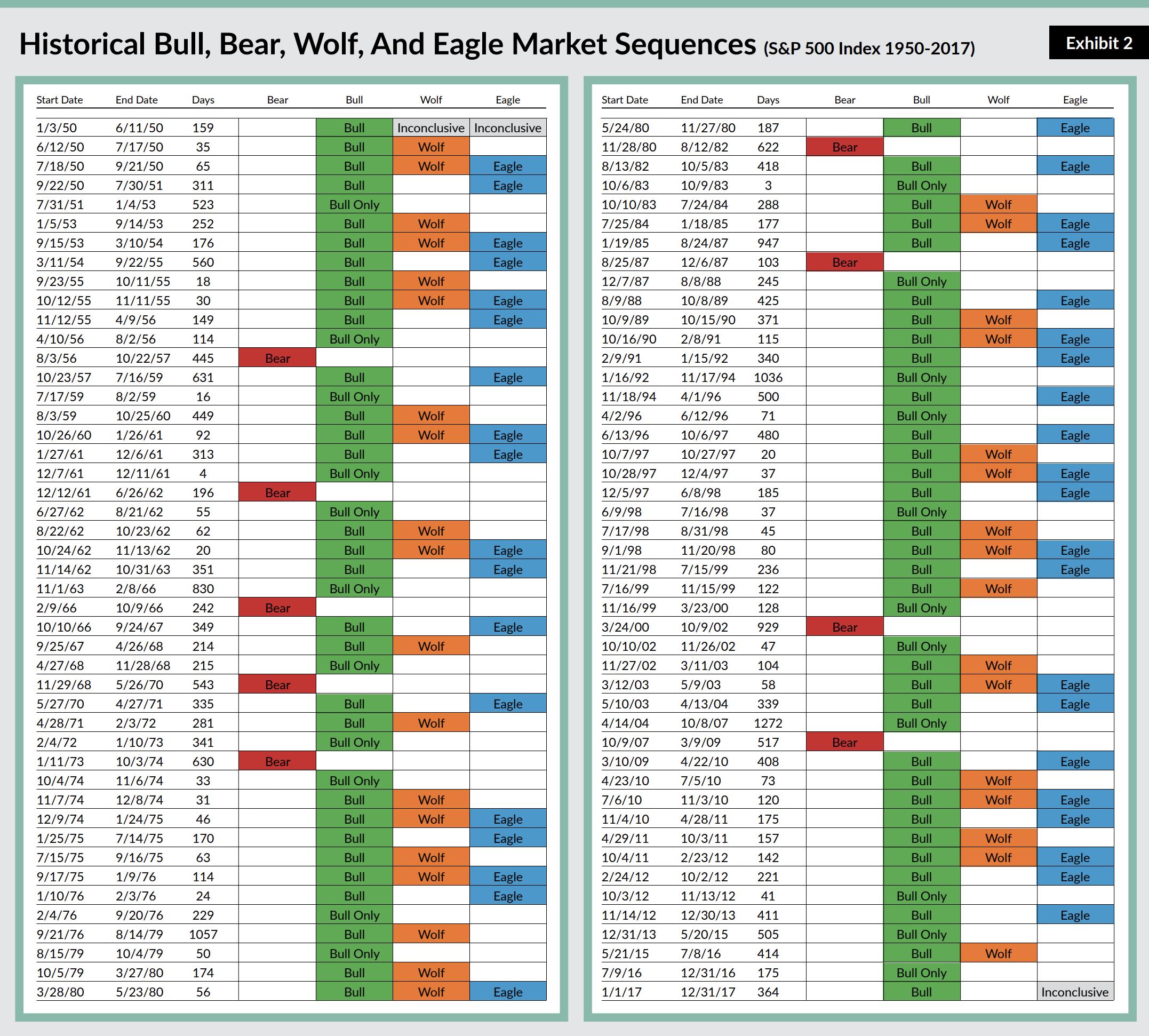 Market Sequences