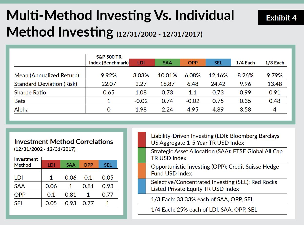 Multi Method v Individual Method Investing