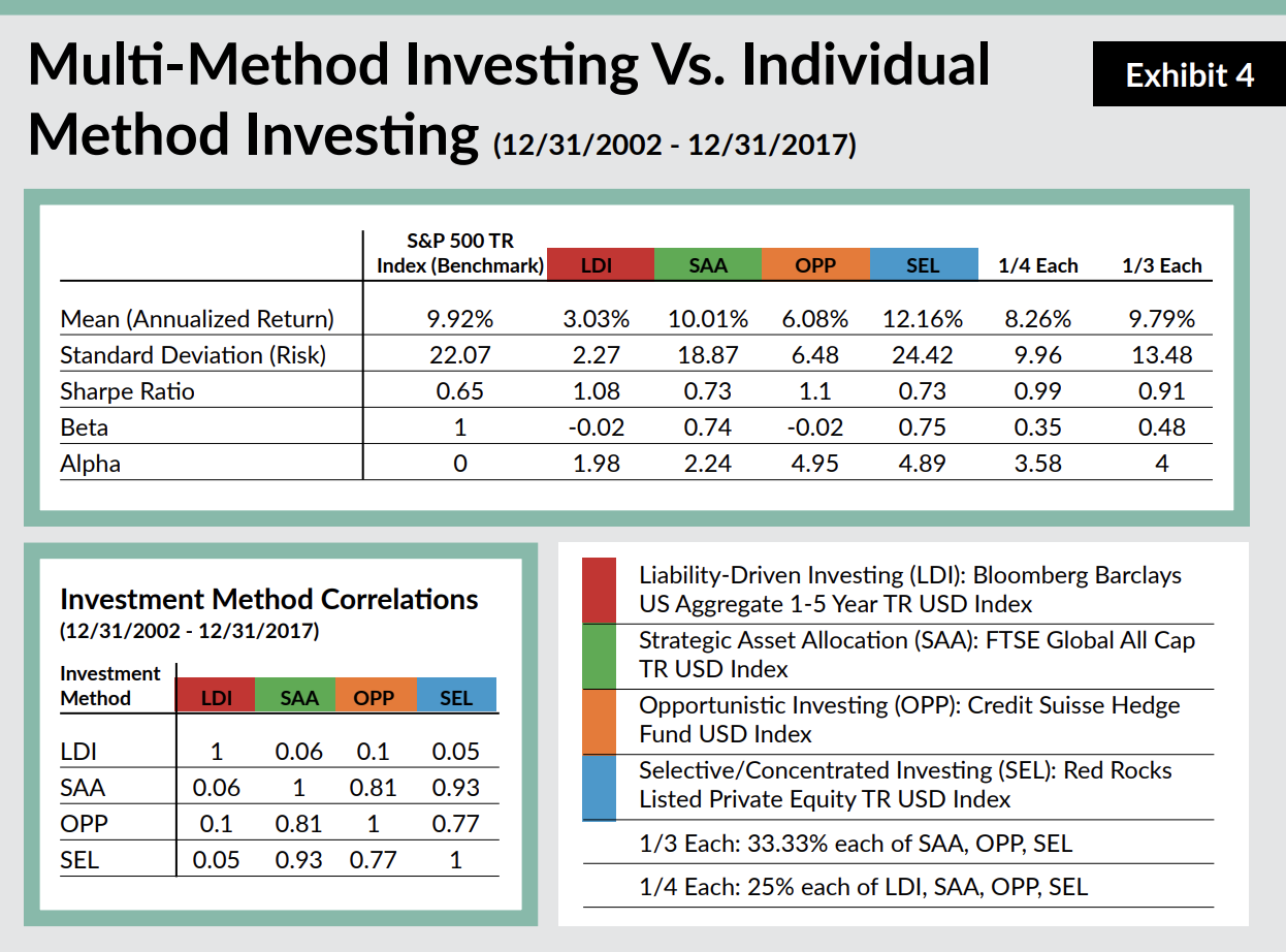 Multi Method v Individual Method Investing