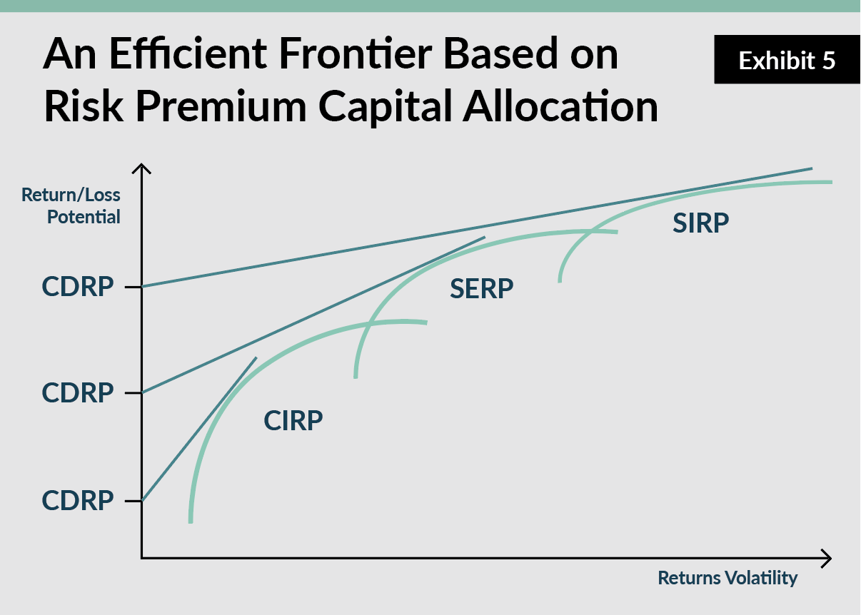 Risk Premium Capital Allocation