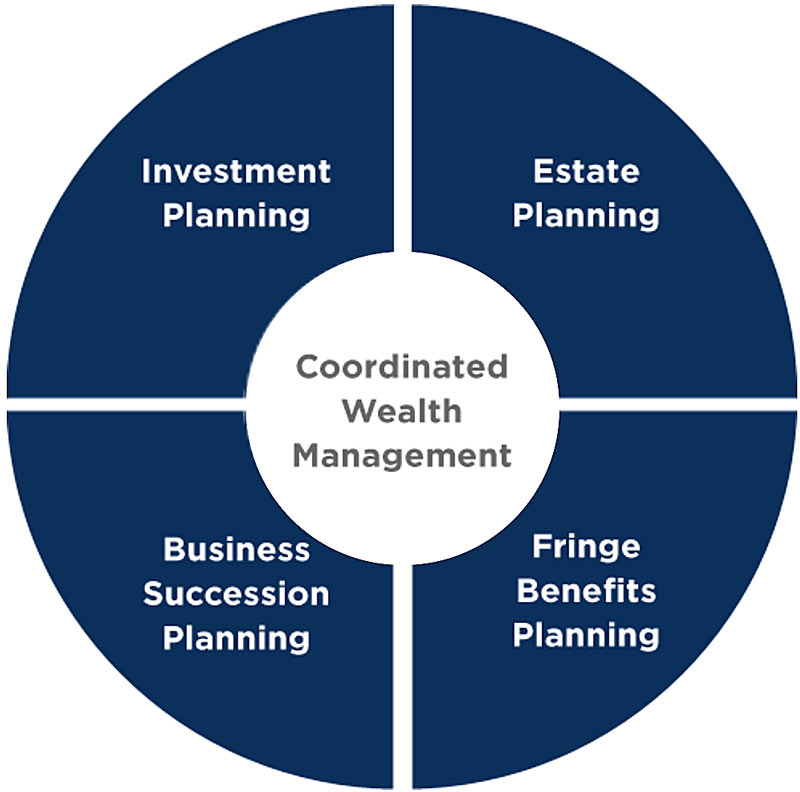 Coordinated Wealth Management
