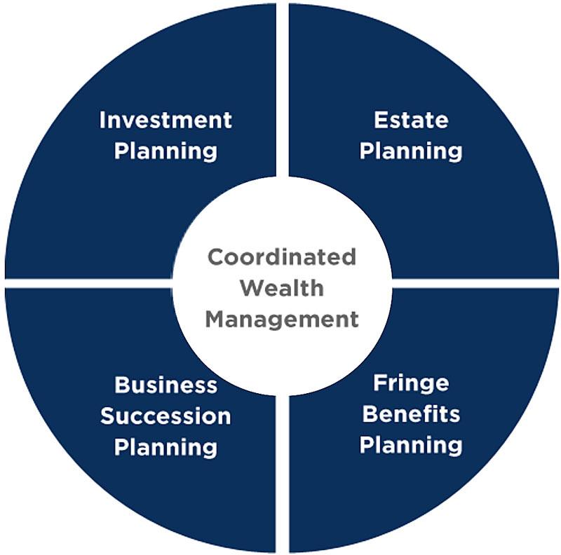 Coordinated Wealth Management